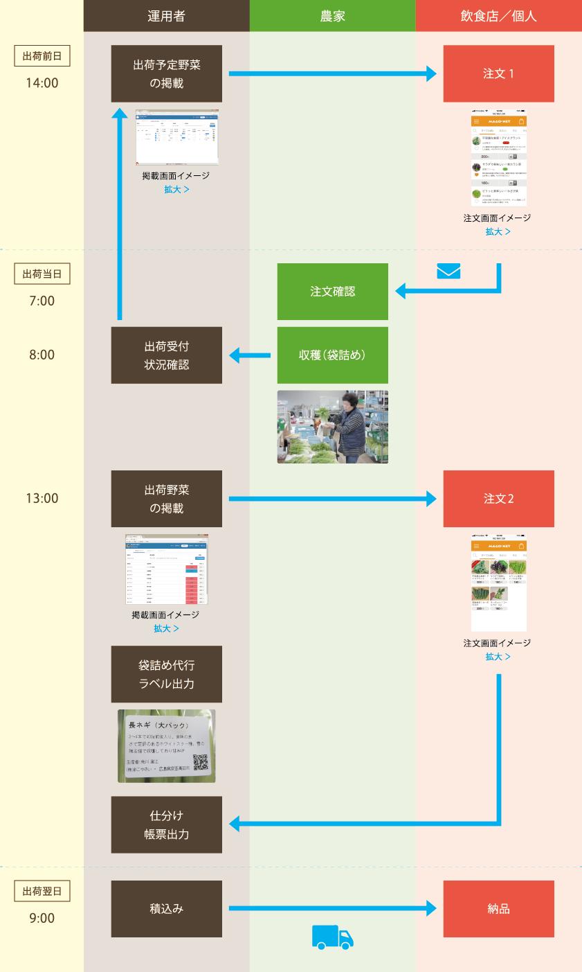 標準的プロセス表