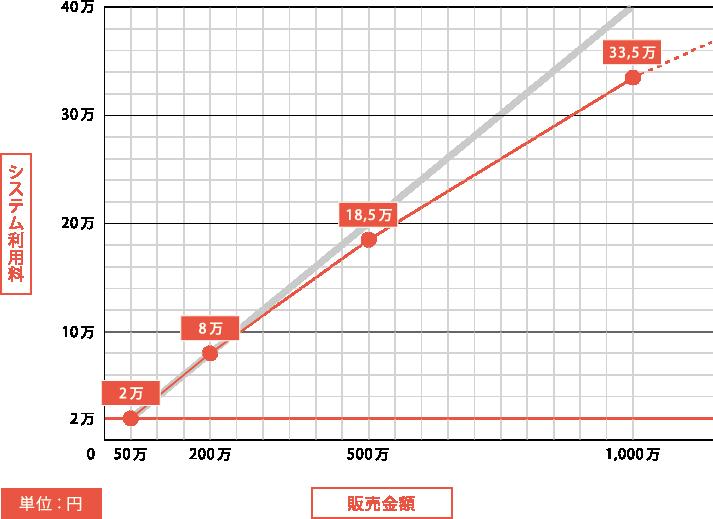 システム利用料と販売金額のグラフ