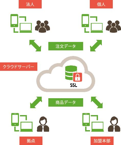クラウドサーバーを利用したシステム構成・運用